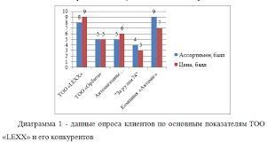 Отчет по производственной практике по менеджменту в магазине  Отчет о производственной практике по менеджменту в магазине автозапчастей ТОО lexx