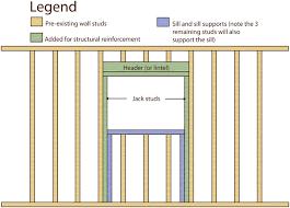 framing an interior wall. Anatomy Of An Opening In A Load Bearing Wall: Header, Sistered Jack Studs Framing Interior Wall