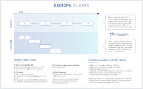 Time Line Forms Eeoicpa Claims Timeline Atomic Workers