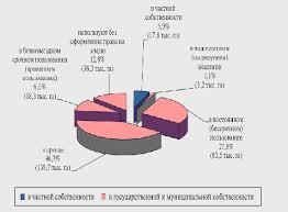 Реферат Право собственности на землю в Российской Федерации на  Право собственности на землю в Российской Федерации на современном этапе