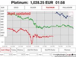Platinum Live Chart Gold Price Live Pro Charts Android App Playslack Com
