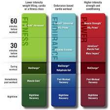 24 Day Challenge Chart Advocare Performance Elite Chart Google Search Advocare