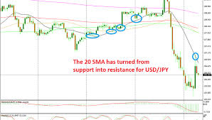 That Was It For The Pullback In Usd Jpy As The 20 Sma Turns