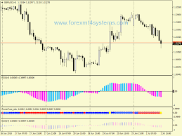 Forex Power Fuse Trading System Forexmt4systems