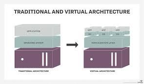 Virtualization Architecture Design Design Your Systems With Virtualization Architecture In Mind