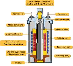 ngk design of a cylinder ignition coil diagram of the inside of an ngk cylinder ignition coil