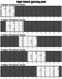 Pentatonic Scale Guitar Chart Free Online Guitar Lessons Printable Major Pentatonic Scale
