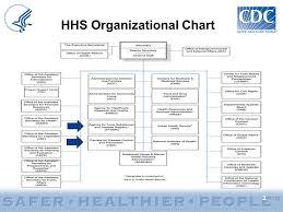 Cdc Organizational Chart Representative Roybal Allards 17th Annual Grants Workshop