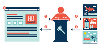 What Is Real Time Bidding Rtb Admetix