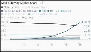Gillette Share Price Chart Mens Shaving Market Share Us