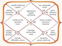 Birth Chart South Indian Style Educational Insight Jyotisha Hindu Astrology Magazine