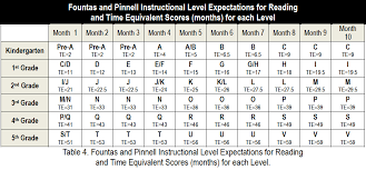 74 Valid Fountas And Pinnell Reading Level Chart By Month