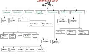 Amc Organizational Chart Organizational Chart Agartala Municipal Corporation