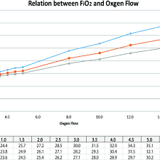 Relationship Between Fio2 And Oxygen Flow Cpap Continuous