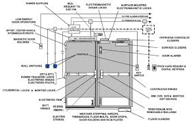 commercial door hardware. Hardware_on_door Priority Door Commercial Hardware A