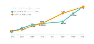 Twitch Growth Chart How To Make Money On Twitch Everything You Need To Know