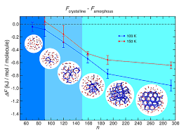 Discovering The Magic Number Of Earth Ice Molecules