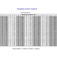 Capillary Tube Conversion Chart Capillary Tube Selection Chart