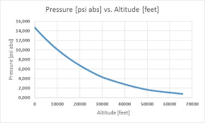 Air Pressure Altitude Chart What Is Barometric Pressure