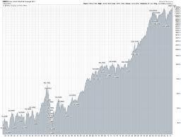 Stocks Part Xviii Investing In A Raging Bull Jlcollinsnh