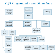 Mortgage Compliance Mortgage Compliance Department Structure