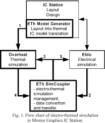 Electro Thermal Simulation A New Subsystem In Mentor