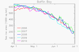 Sea Ice In Baffin Bay