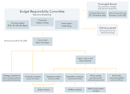 What We Do Office For Budget Responsibility