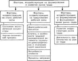 РОССИЙСКИЙ РЫНОК ТРУДА СОСТОЯНИЕ ПРОБЛЕМЫ И ПЕРСПЕКТИВЫ Классификация факторов воздействующих на рынок труда