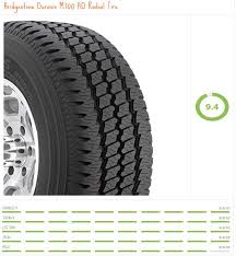 Need To Replace Your Rv Tires More Than You Ever Wanted To