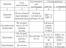 Большой Каталог Рефератов Курсовая работа Анализ технологий  Таблица 5 Система основной обработки почвы под озимую рожь