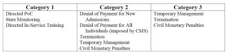 Client Advisory Immediate Imposition Of Federal Remedies Cms Makes
