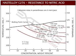 Nitric Acid Corrosion