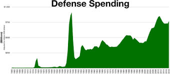 Defense Budget Chart Military Budget Of The United States Wikipedia