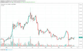 Ethereum Price Usd Chart Latest Ethereum Price And Analysis Eth To Usd Coin Rivet
