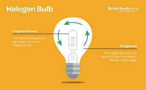 Light Bulb Type Comparison Chart Energy Saving Light Bulbs Facts And Comparisons Rhe