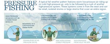 How Storms Affect Fishing And How To Fish When The Weather