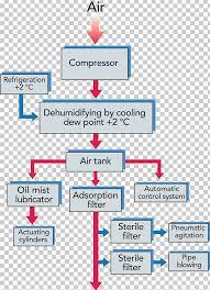 compressor diagram wiring diagram schematic wiring wiring diagram schematic compressed air system png clipart area compressor diagram wiring diagram schematic