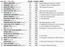 Abc Best Worst Shows Ratings For The 2018 2019 Tv Season