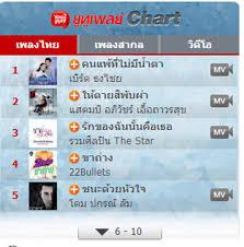 Sanook Chart