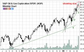 Exploration Chart Oil Gas Exploration Spdr Charts A Shooting Star Spdr