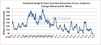 Corn Spread Charts Corn Prices Set To Rebound In 2019 Seeking Alpha