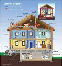 home heating solutions. Delighful Home AL Sources According To US Department Of Energy Throughout Home Heating Solutions N