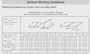 Sheet Metal Thickness Chart 12 Mig Settings For Welding Different Thickness Mild Steel