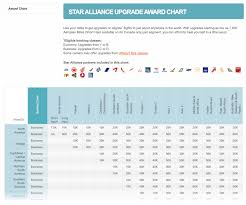 Miles And More Flight Award Chart Redeeming Aeroplan Miles For Star Alliance Upgrades Prince