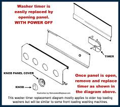 how to repair a washing machine stuck on one cycle washing machine panel replace timer diagram
