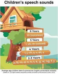 Speech Sound Development Chart Asha Blog Highhopes
