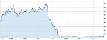 Rbs Share Chart Rbs Lse Stock Chart Jpg Public Finance