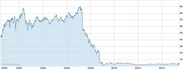 Rbs Lse Stock Chart Jpg Public Finance