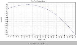 223 Ballistics Chart 100 Yard Zero 37 Always Up To Date 308 Ballistics Chart 300 Yard Zero
